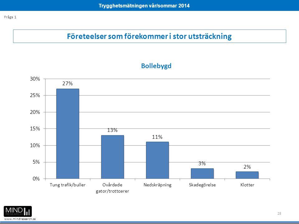 Trygghetsmätningen vår/sommar 2014 www.mindresearch.se 28 Företeelser som förekommer i stor utsträckning Fråga 1
