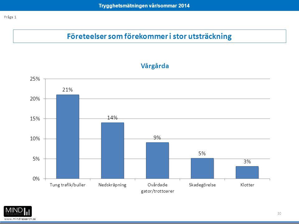 Trygghetsmätningen vår/sommar 2014 www.mindresearch.se 30 Företeelser som förekommer i stor utsträckning Fråga 1