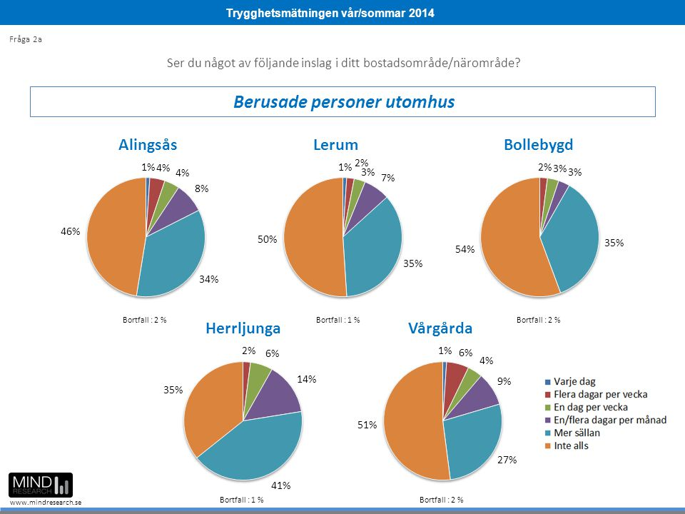 Trygghetsmätningen vår/sommar 2014 www.mindresearch.se Ser du något av följande inslag i ditt bostadsområde/närområde? Berusade personer utomhus Fråga