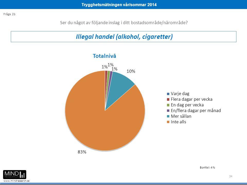 Trygghetsmätningen vår/sommar 2014 www.mindresearch.se 34 Ser du något av följande inslag i ditt bostadsområde/närområde? Illegal handel (alkohol, cig