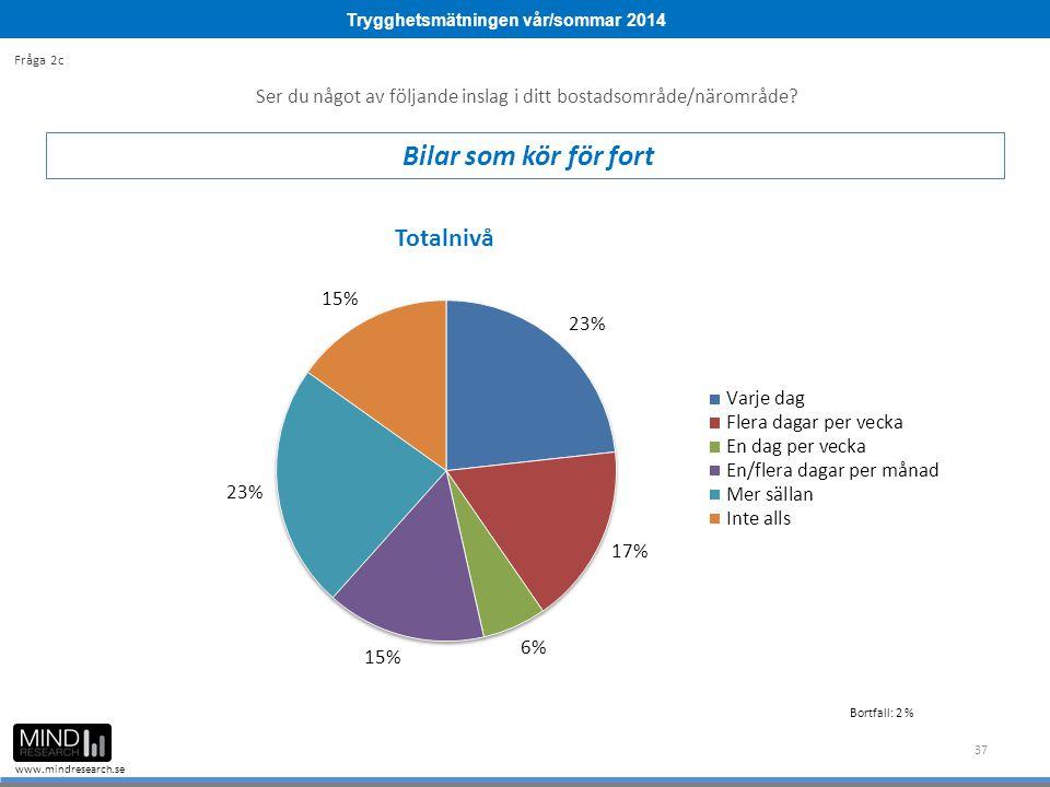 Trygghetsmätningen vår/sommar 2014 www.mindresearch.se 37 Ser du något av följande inslag i ditt bostadsområde/närområde? Bilar som kör för fort Fråga