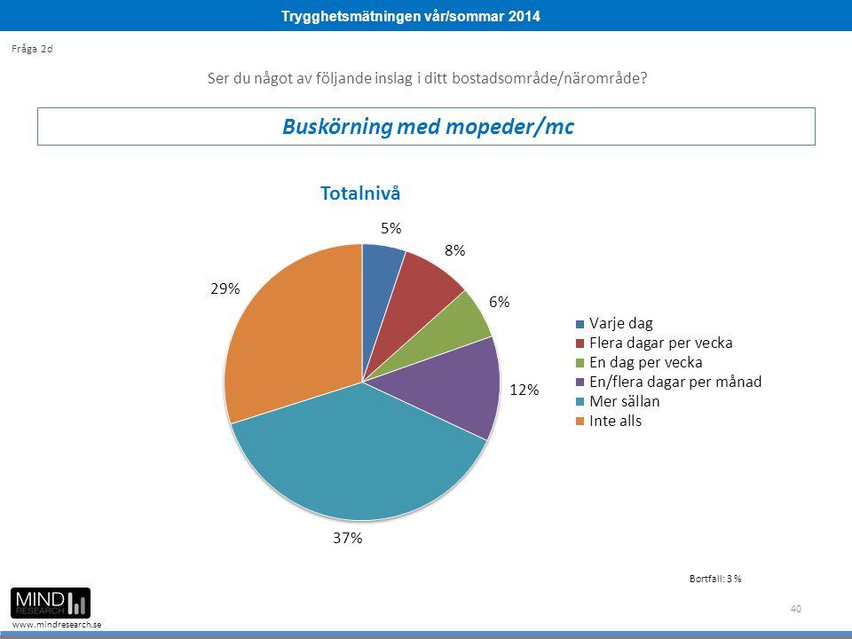 Trygghetsmätningen vår/sommar 2014 www.mindresearch.se 40 Ser du något av följande inslag i ditt bostadsområde/närområde? Buskörning med mopeder/mc Fr