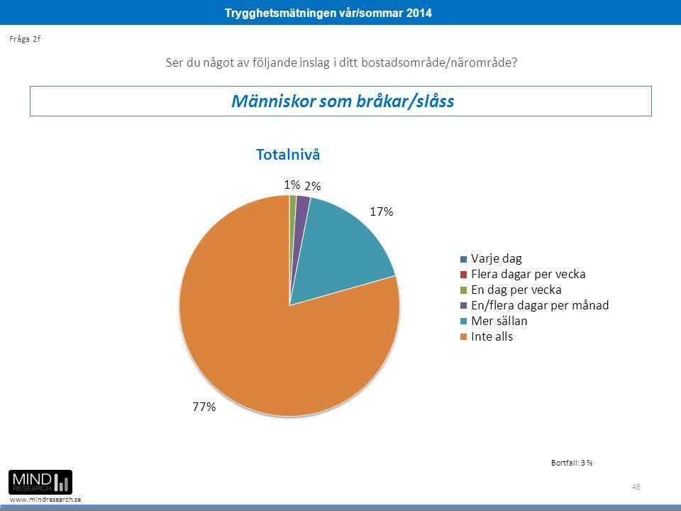 Trygghetsmätningen vår/sommar 2014 www.mindresearch.se 46 Ser du något av följande inslag i ditt bostadsområde/närområde? Människor som bråkar/slåss F