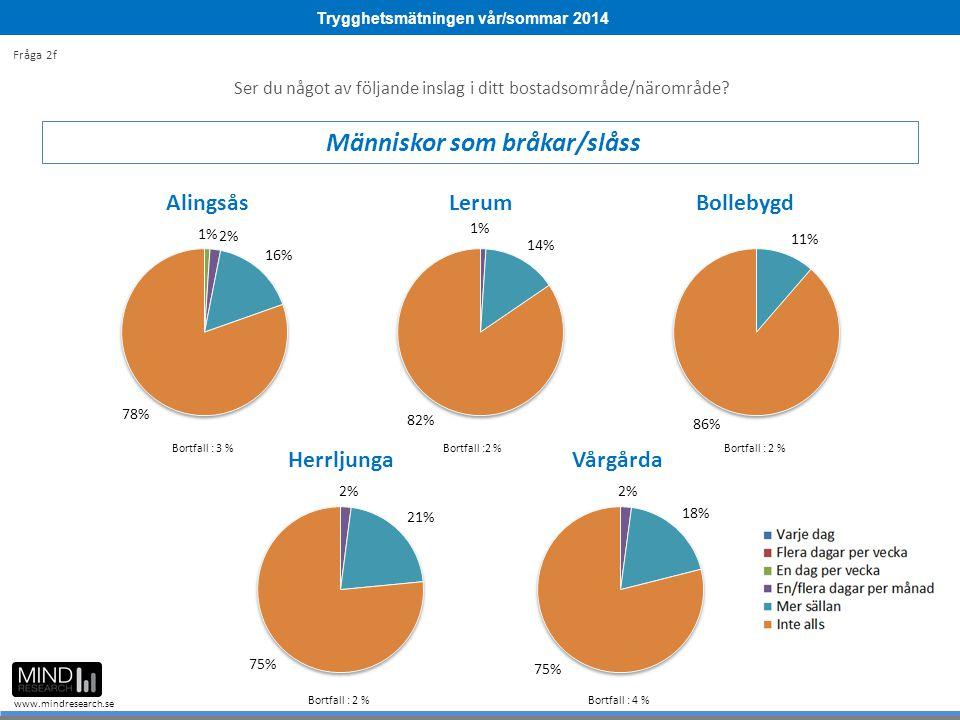Trygghetsmätningen vår/sommar 2014 www.mindresearch.se Ser du något av följande inslag i ditt bostadsområde/närområde? Människor som bråkar/slåss Fråg