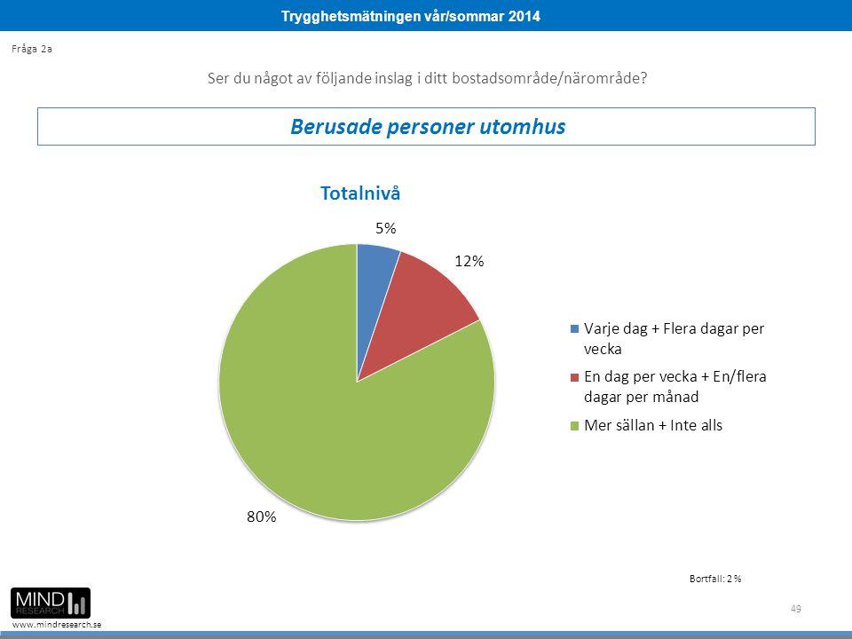 Trygghetsmätningen vår/sommar 2014 www.mindresearch.se 49 Ser du något av följande inslag i ditt bostadsområde/närområde? Berusade personer utomhus Fr