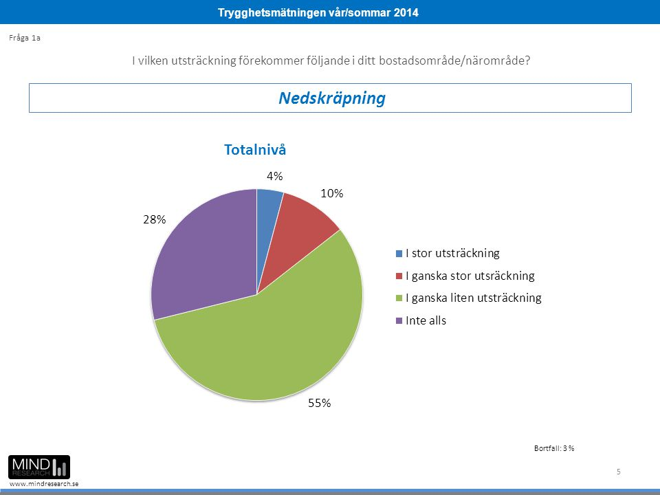 Trygghetsmätningen vår/sommar 2014 www.mindresearch.se Bortfall : 9 % Bortfall : 3 % Bortfall : 4 % Bortfall : 2 %Bortfall : 4 % Bortfall : 6 % Fråga 5c Har något av följande varit utsatt för skadegörelse under de senaste 12 månaderna.