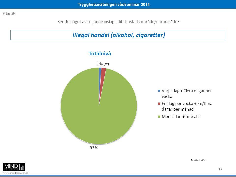 Trygghetsmätningen vår/sommar 2014 www.mindresearch.se 52 Ser du något av följande inslag i ditt bostadsområde/närområde? Illegal handel (alkohol, cig