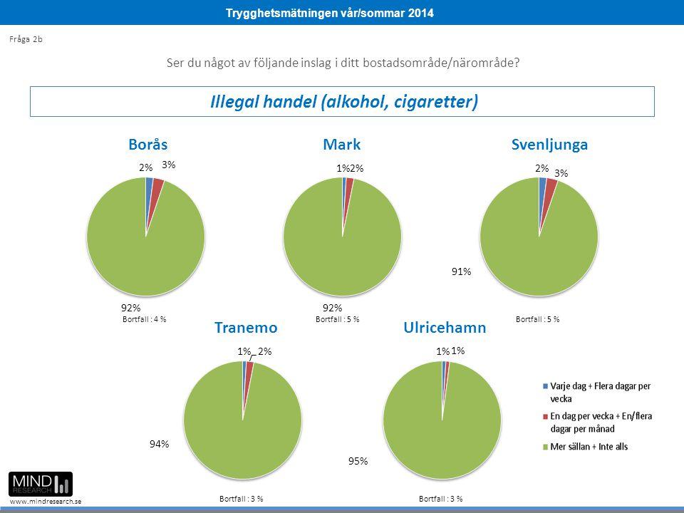 Trygghetsmätningen vår/sommar 2014 www.mindresearch.se Ser du något av följande inslag i ditt bostadsområde/närområde? Illegal handel (alkohol, cigare