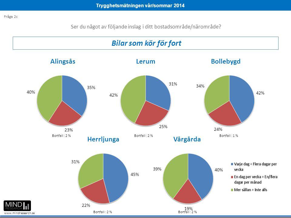 Trygghetsmätningen vår/sommar 2014 www.mindresearch.se Ser du något av följande inslag i ditt bostadsområde/närområde? Bilar som kör för fort Fråga 2c