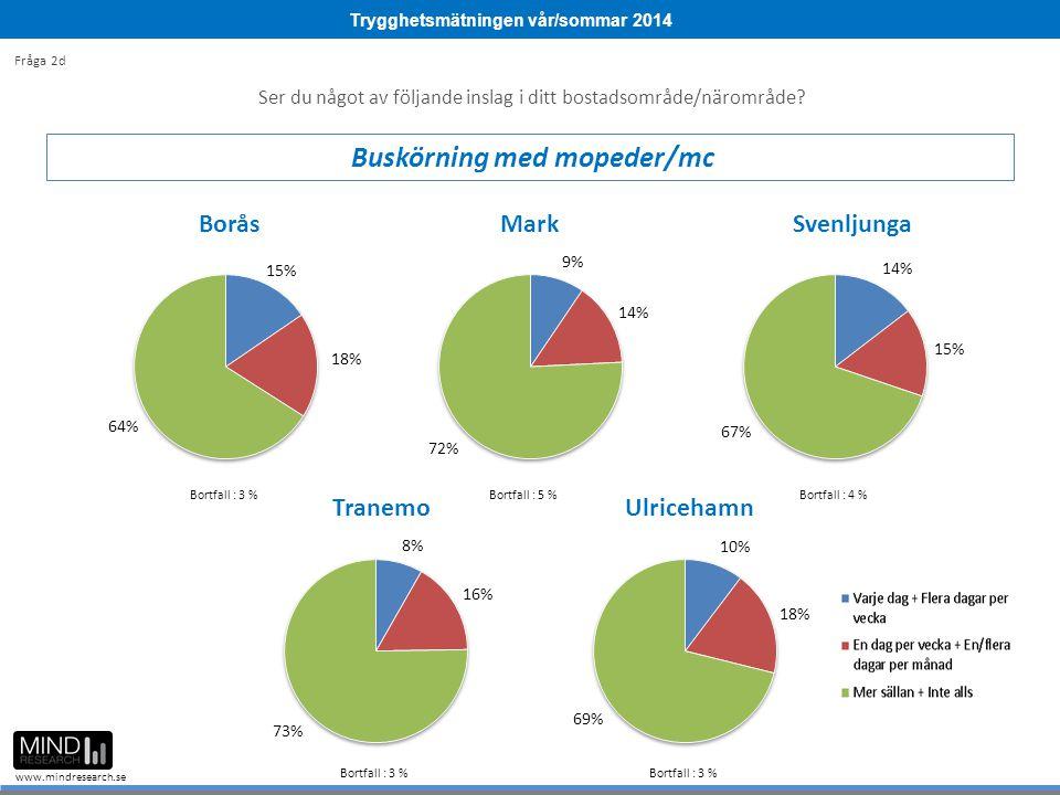 Trygghetsmätningen vår/sommar 2014 www.mindresearch.se Ser du något av följande inslag i ditt bostadsområde/närområde? Buskörning med mopeder/mc Fråga
