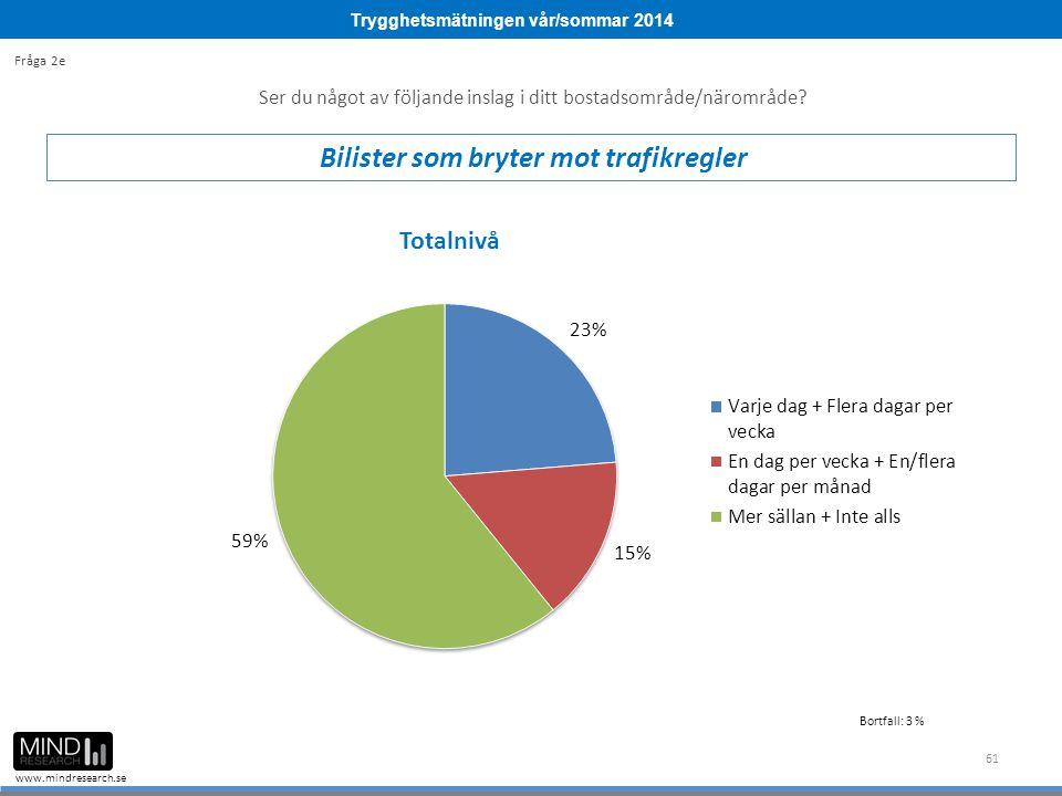 Trygghetsmätningen vår/sommar 2014 www.mindresearch.se 61 Ser du något av följande inslag i ditt bostadsområde/närområde? Bilister som bryter mot traf