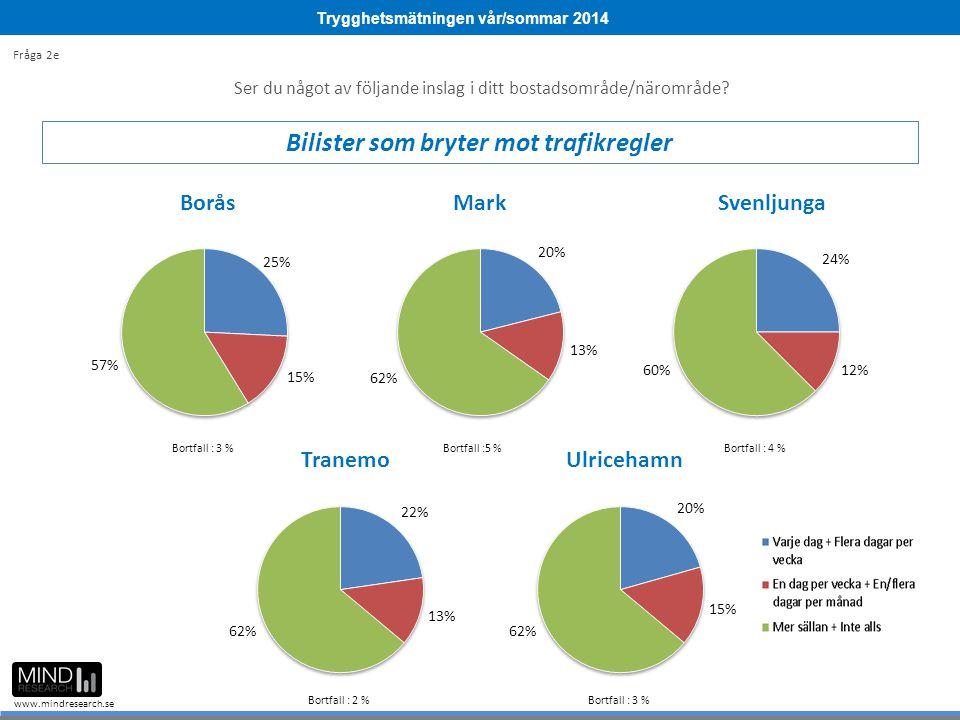 Trygghetsmätningen vår/sommar 2014 www.mindresearch.se Ser du något av följande inslag i ditt bostadsområde/närområde? Bilister som bryter mot trafikr