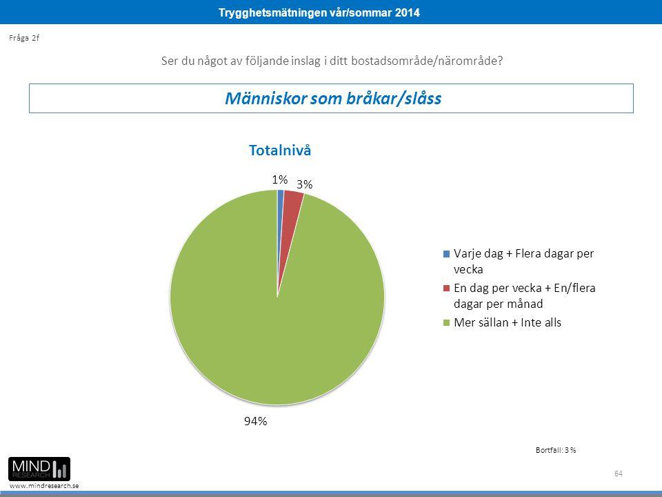 Trygghetsmätningen vår/sommar 2014 www.mindresearch.se 64 Ser du något av följande inslag i ditt bostadsområde/närområde? Människor som bråkar/slåss F