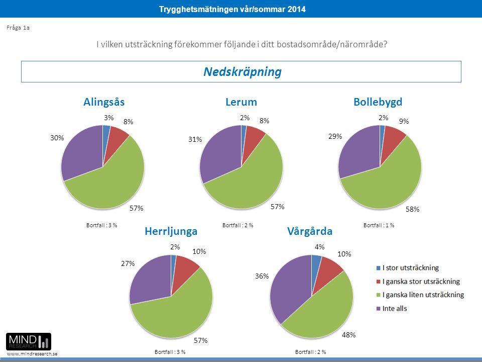 Trygghetsmätningen vår/sommar 2014 www.mindresearch.se 188 Ulricehamn Fråga 10a-b Bortfall: 1 % Bortfall: 2 % 0 %100 %