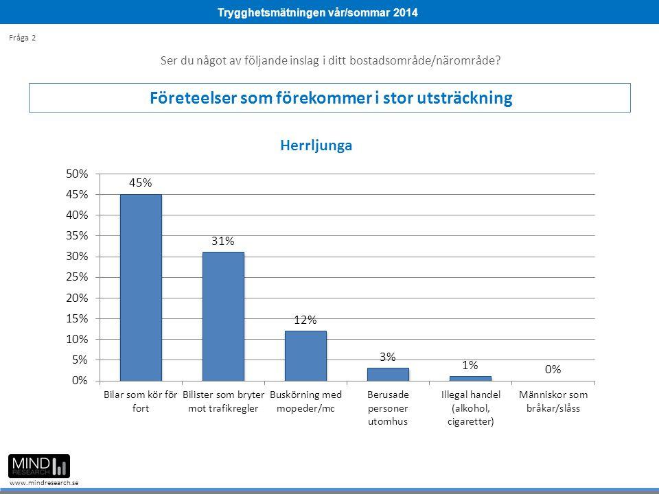 Trygghetsmätningen vår/sommar 2014 www.mindresearch.se Ser du något av följande inslag i ditt bostadsområde/närområde? Företeelser som förekommer i st