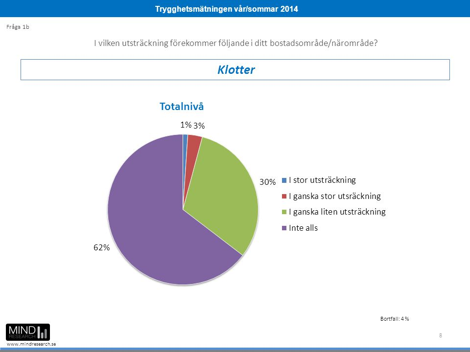 Trygghetsmätningen vår/sommar 2014 www.mindresearch.se 8 I vilken utsträckning förekommer följande i ditt bostadsområde/närområde? Klotter Fråga 1b Bo