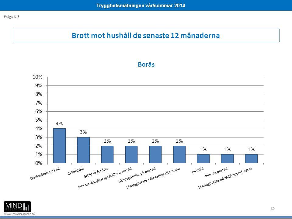 Trygghetsmätningen vår/sommar 2014 www.mindresearch.se 80 Brott mot hushåll de senaste 12 månaderna Fråga 3-5