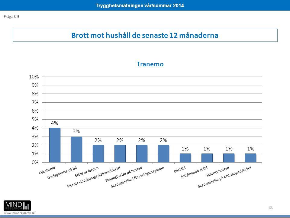 Trygghetsmätningen vår/sommar 2014 www.mindresearch.se 83 Brott mot hushåll de senaste 12 månaderna Fråga 3-5