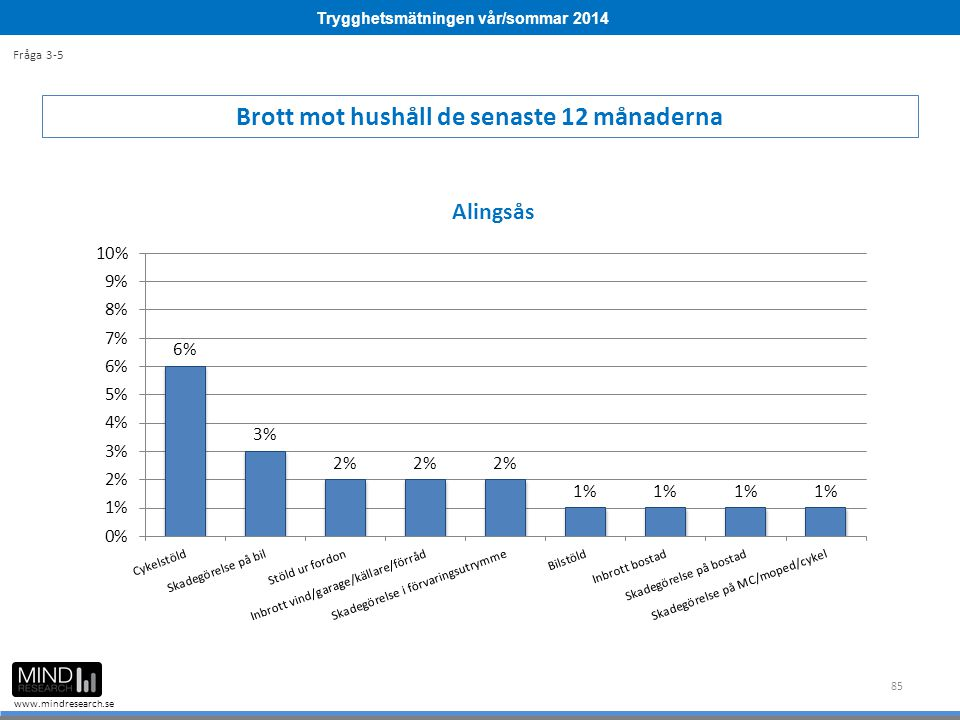 Trygghetsmätningen vår/sommar 2014 www.mindresearch.se 85 Brott mot hushåll de senaste 12 månaderna Fråga 3-5
