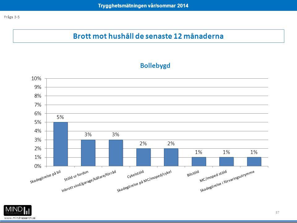 Trygghetsmätningen vår/sommar 2014 www.mindresearch.se 87 Brott mot hushåll de senaste 12 månaderna Fråga 3-5