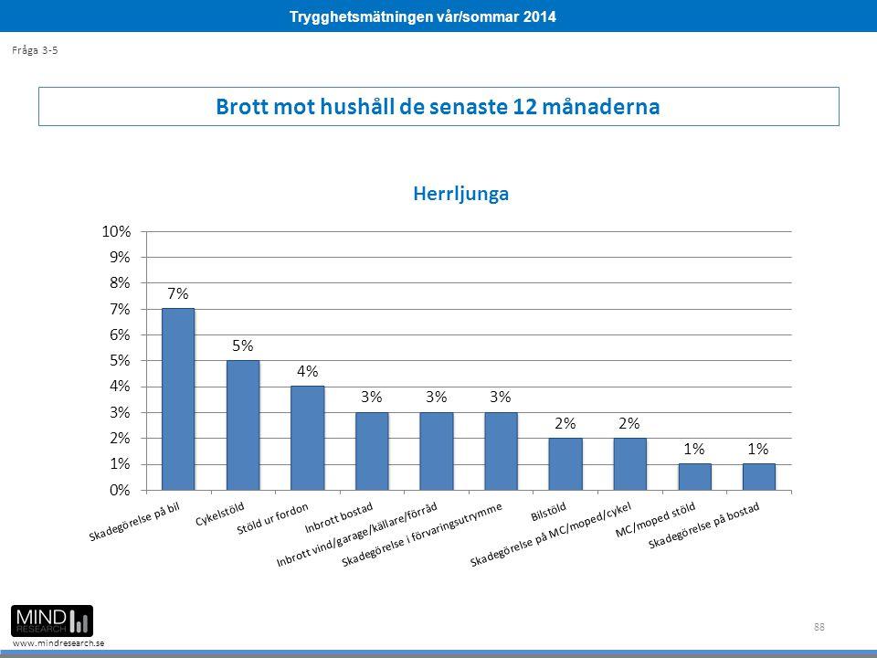 Trygghetsmätningen vår/sommar 2014 www.mindresearch.se 88 Brott mot hushåll de senaste 12 månaderna Fråga 3-5