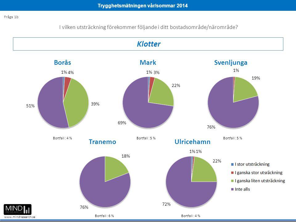 Trygghetsmätningen vår/sommar 2014 www.mindresearch.se Bortfall : 6 %Bortfall : 4 %Bortfall : 2 % Bortfall : 4 %Bortfall : 6 % Fråga 5d Har något av följande varit utsatt för skadegörelse under de senaste 12 månaderna.
