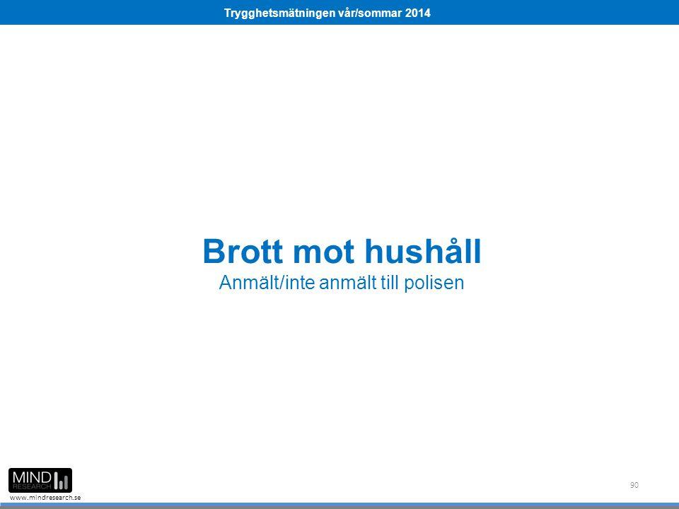 Trygghetsmätningen vår/sommar 2014 www.mindresearch.se Brott mot hushåll Anmält/inte anmält till polisen 90