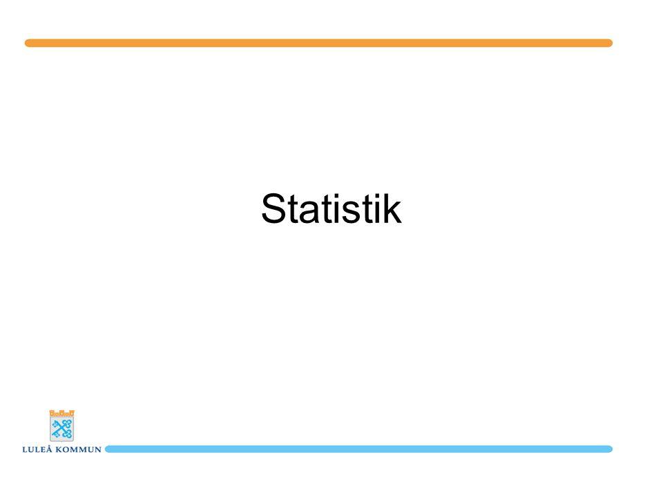 Sverigefinnar i Luleå Första generation: % Antal födda i Finland 1 9712,6 Andra generation: Minst 1 föräldrar född i Finland 4 9256,6 Tredje generation: Minst 1 mor-/farför.