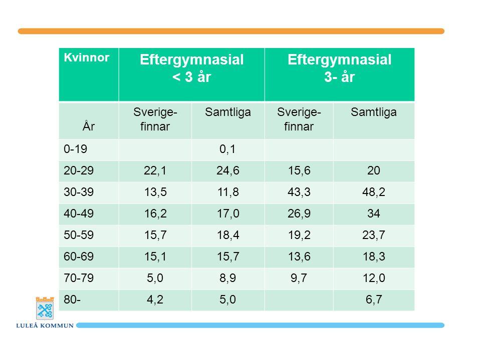 Kvinnor Eftergymnasial < 3 år Eftergymnasial 3- år År Sverige- finnar SamtligaSverige- finnar Samtliga 0-190,1 20-2922,124,615,620 30-3913,511,843,348