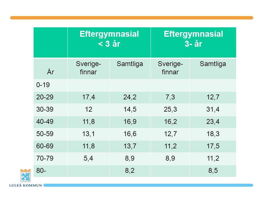 Eftergymnasial < 3 år Eftergymnasial 3- år År Sverige- finnar SamtligaSverige- finnar Samtliga 0-19 20-2917,424,27,312,7 30-391214,525,331,4 40-4911,816,916,223,4 50-5913,116,612,718,3 60-6911,813,711,217,5 70-795,48,9 11,2 80-8,28,5