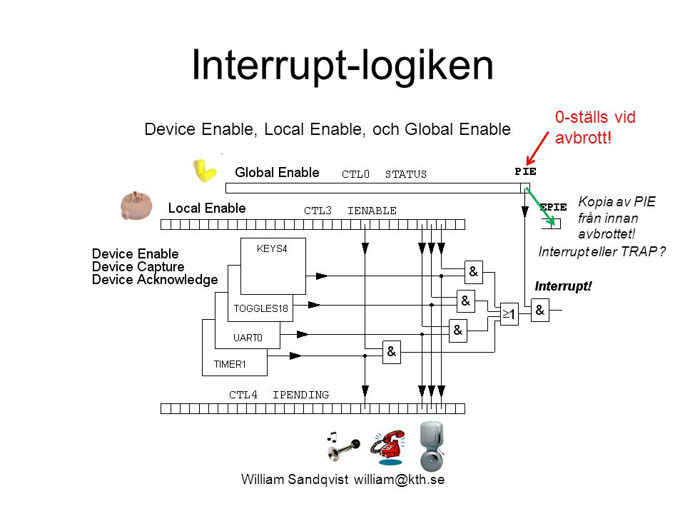 Interrupt-logiken Device Enable, Local Enable, och Global Enable Kopia av PIE från innan avbrottet.