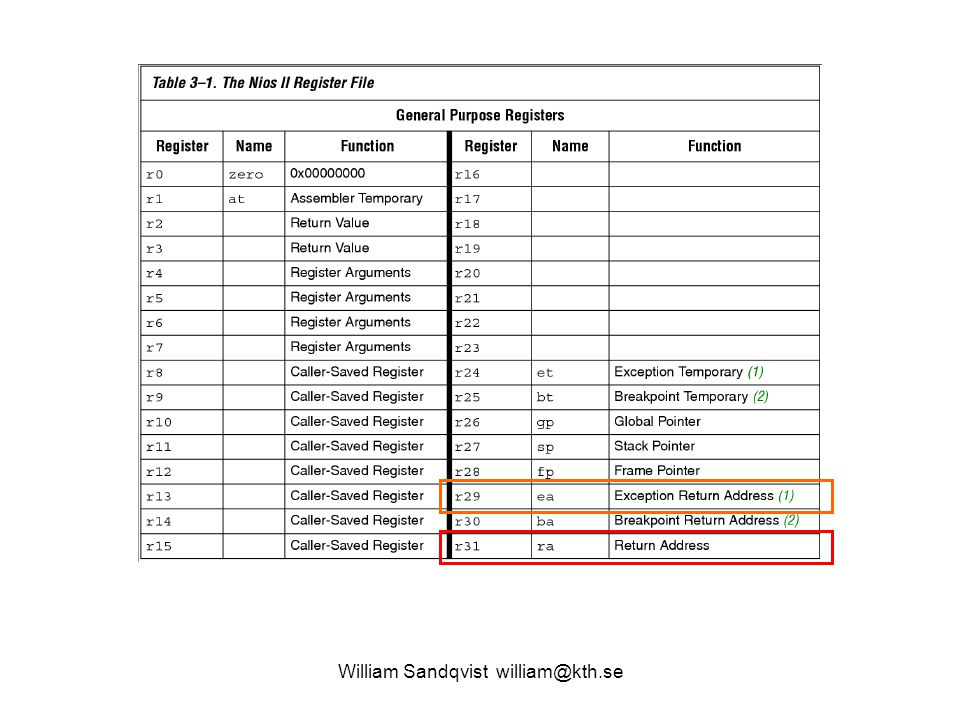 William Sandqvist william@kth.se 7.4 main, initiering stub: movia et,exchandler jmp et main: movia r8,stub movia r9,0x800020 ldw r10,0(r8) stw r10,0(r9) ldw r10,4(r8) stw r10,4(r9) ldw r10,8(r8) stw r10,8(r9) # instruktionerna movia och jmp # kopieras till avbrottsadressen.
