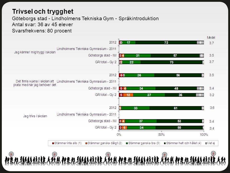 Trivsel och trygghet Göteborgs stad - Lindholmens Tekniska Gym - Språkintroduktion Antal svar: 36 av 45 elever Svarsfrekvens: 80 procent