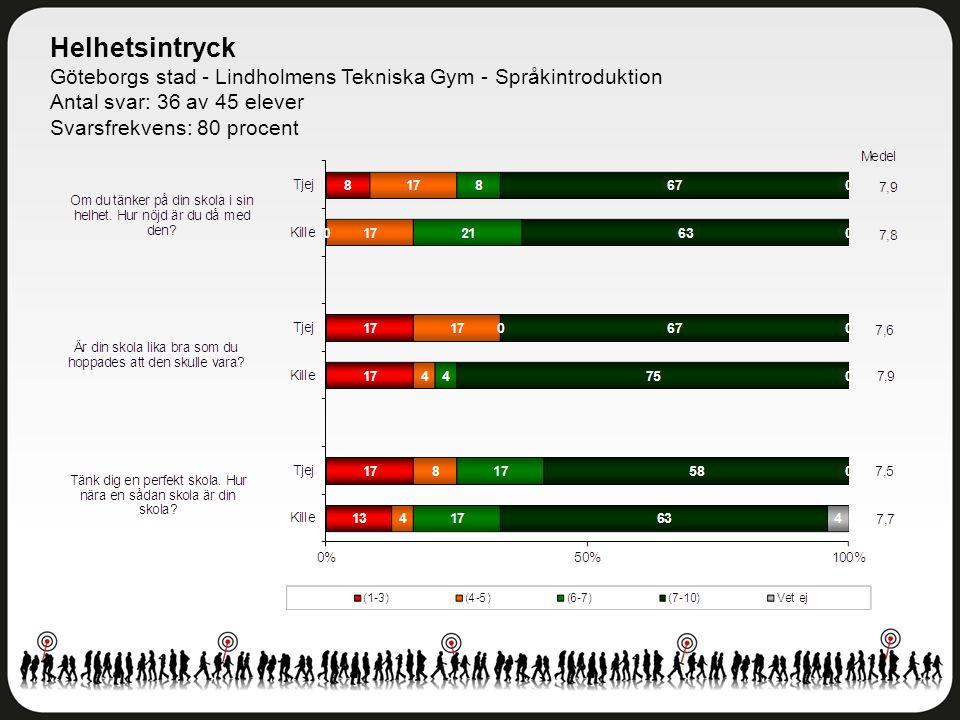 Helhetsintryck Göteborgs stad - Lindholmens Tekniska Gym - Språkintroduktion Antal svar: 36 av 45 elever Svarsfrekvens: 80 procent