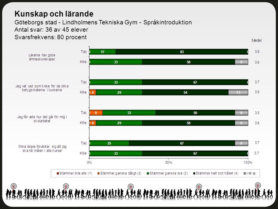 Kunskap och lärande Göteborgs stad - Lindholmens Tekniska Gym - Språkintroduktion Antal svar: 36 av 45 elever Svarsfrekvens: 80 procent