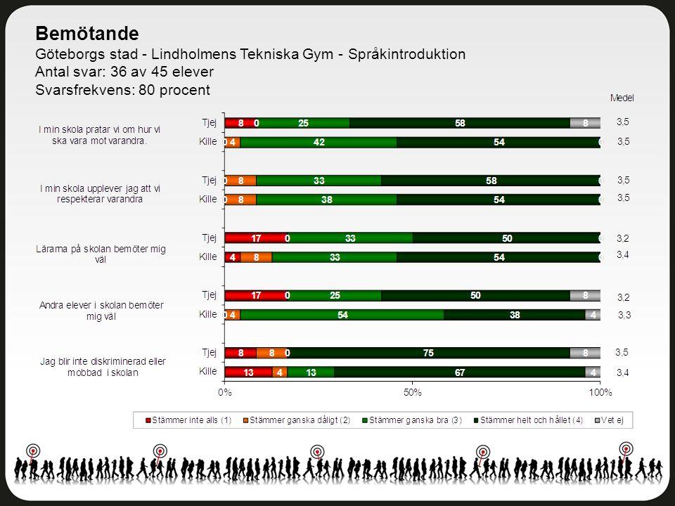 Bemötande Göteborgs stad - Lindholmens Tekniska Gym - Språkintroduktion Antal svar: 36 av 45 elever Svarsfrekvens: 80 procent
