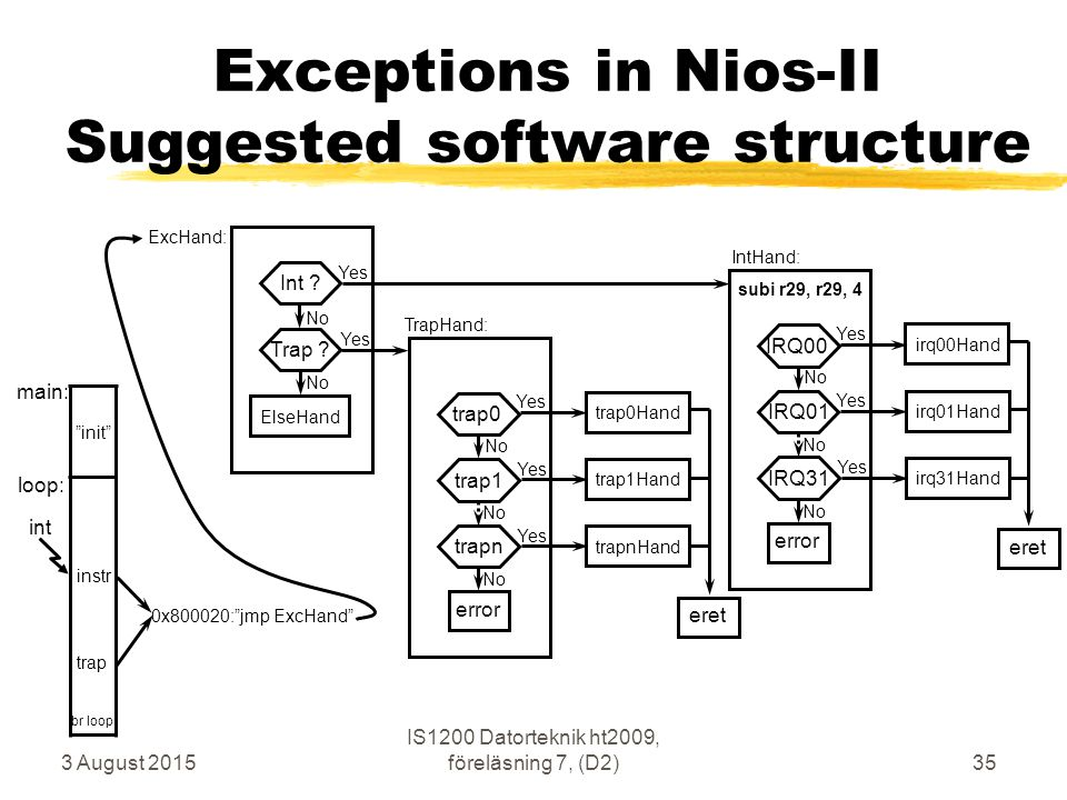 3 August 2015 IS1200 Datorteknik ht2009, föreläsning 7, (D2)35 Exceptions in Nios-II Suggested software structure trap 0x800020: jmp ExcHand Int .