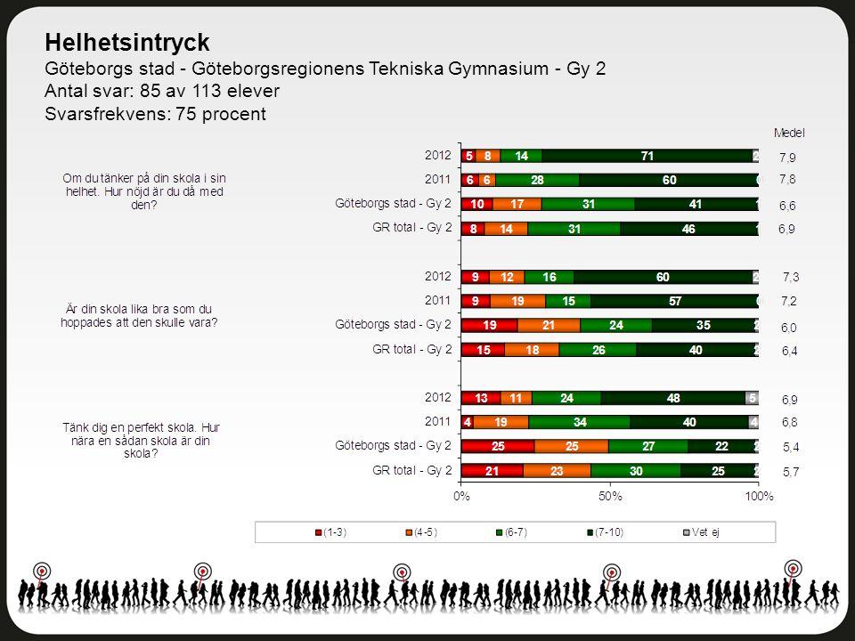 Helhetsintryck Göteborgs stad - Göteborgsregionens Tekniska Gymnasium - Gy 2 Antal svar: 85 av 113 elever Svarsfrekvens: 75 procent