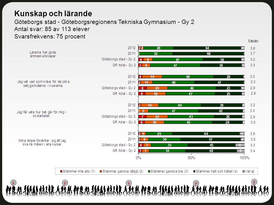Kunskap och lärande Göteborgs stad - Göteborgsregionens Tekniska Gymnasium - Gy 2 Antal svar: 85 av 113 elever Svarsfrekvens: 75 procent