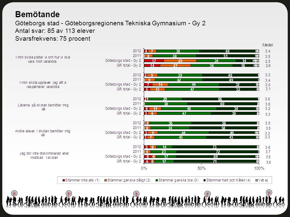 Bemötande Göteborgs stad - Göteborgsregionens Tekniska Gymnasium - Gy 2 Antal svar: 85 av 113 elever Svarsfrekvens: 75 procent