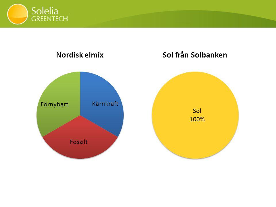 Systemet Solbanken™ kan även koppla ihop fristående installationer av solceller mot ladduttag på markplan.