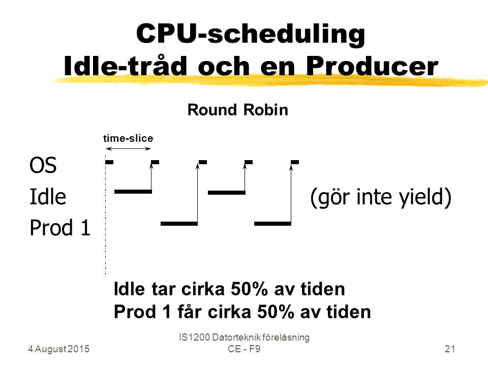 4 August 2015 IS1200 Datorteknik föreläsning CE - F921 OS Idle (gör inte yield) Prod 1 time-slice Round Robin CPU-scheduling Idle-tråd och en Producer