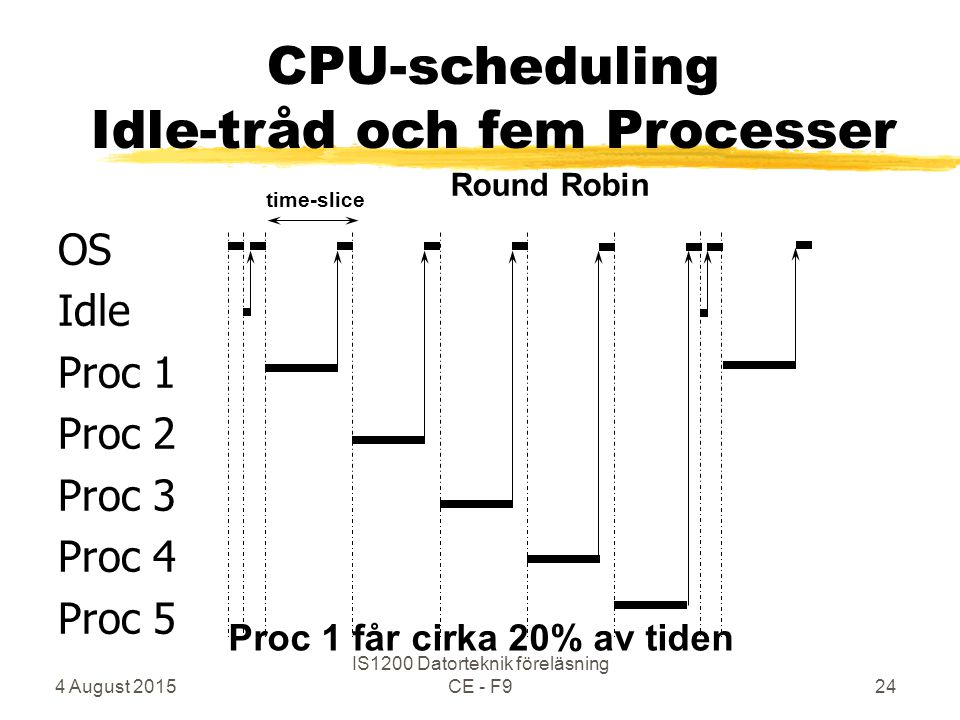 4 August 2015 IS1200 Datorteknik föreläsning CE - F924 OS Idle Proc 1 Proc 2 Proc 3 Proc 4 Proc 5 time-slice Round Robin CPU-scheduling Idle-tråd och fem Processer Proc 1 får cirka 20% av tiden