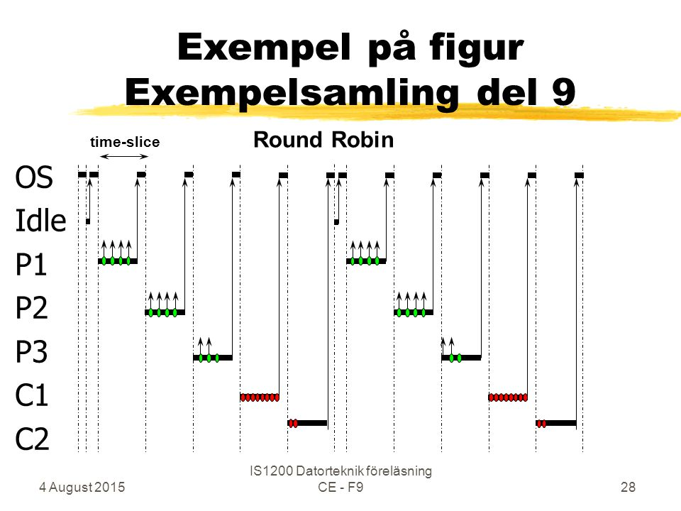 4 August 2015 IS1200 Datorteknik föreläsning CE - F928 OS Idle P1 P2 P3 C1 C2 Round Robin Exempel på figur Exempelsamling del 9 time-slice