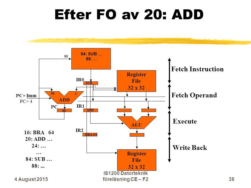 Efter FO av 20: ADD Execute Fetch Operand Write Back Fetch Instruction ALU ADD IR0 IR1 IR2 SUB BRA 64 88 ADD Register File 32 x 32 Register File 32 x 32 PC 16: BRA 64 20: ADD … 24: … … 84: SUB … 88:...