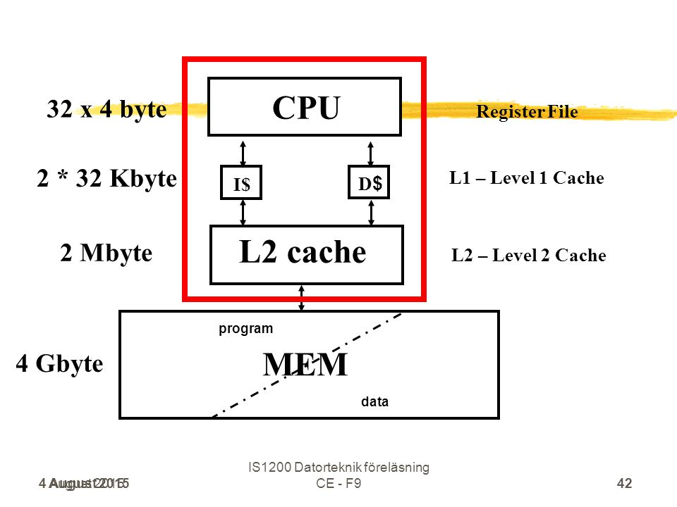 CPU 4 August 201542 IS1200 Datorteknik föreläsning CE – F2 I$ D$D$ MEM program data L1 – Level 1 Cache L2 cache L2 – Level 2 Cache Register File 4 Gby