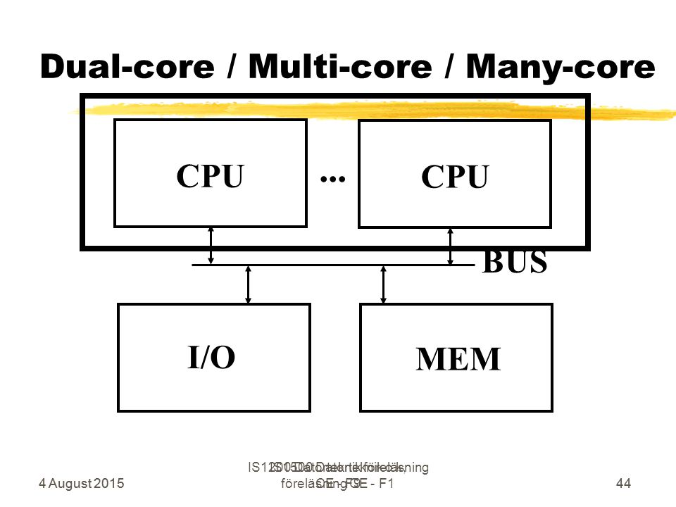 4 August 2015 IS1500 Datorteknik o k, föreläsning CE - F144 Dual-core / Multi-core / Many-core CPU MEM BUS I/O CPU...