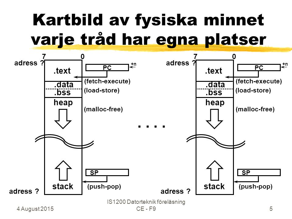 4 August 2015 IS1200 Datorteknik föreläsning CE - F96 CPU-scheduling Exit (System Call) OS Tråd 1 Tråd 2 Tråd 3 time-slice time-out exit time-out Round Robin Tråd 2 borta ur RQ !