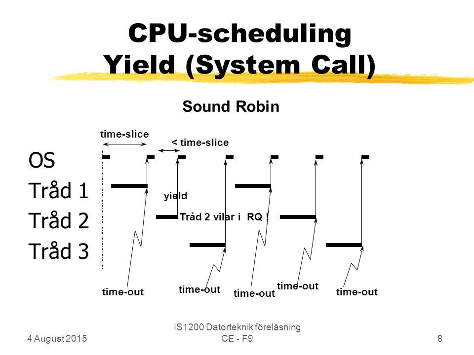 4 August 2015 IS1200 Datorteknik föreläsning CE - F98 OS Tråd 1 Tråd 2 Tråd 3 time-slice time-out Sound Robin CPU-scheduling Yield (System Call) yield < time-slice Tråd 2 vilar i RQ !