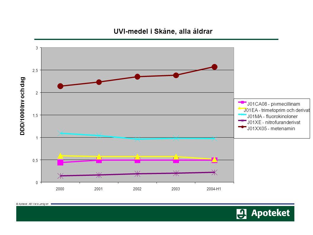 © Apoteket AB Maria Landgren UVI-medel i Skåne, alla åldrar 0 0,5 1 1,5 2 2,5 3 20002001200220032004-H1 DDD/1000 inv och dag J01CA08 - pivmecillinam J